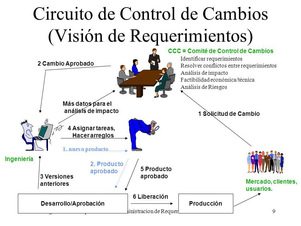 Ingeniería de Requerimientos. Administracion de Requerimientos. Alvaro Ortas.9 Circuito de Control de Cambios (Visión de Requerimientos) 1 Solicitud d