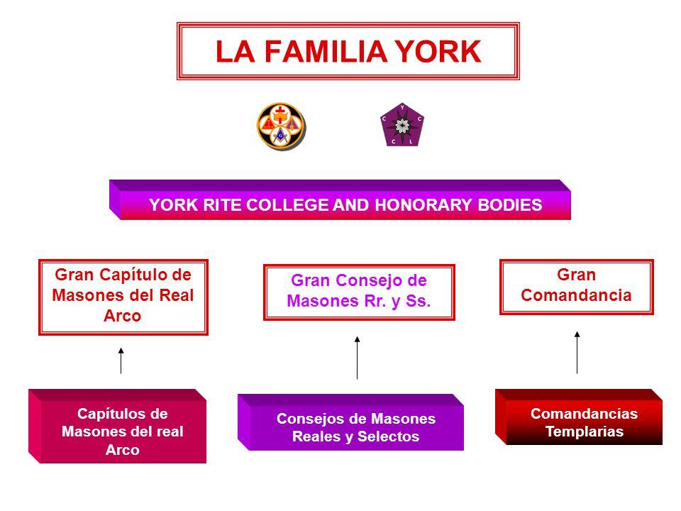 RITO DE YORK El Rito York, o Masonería York, no es una Jerarquía propiamente dicha, sino un sistema de Grados y Órdenes paralelos que responde al espí
