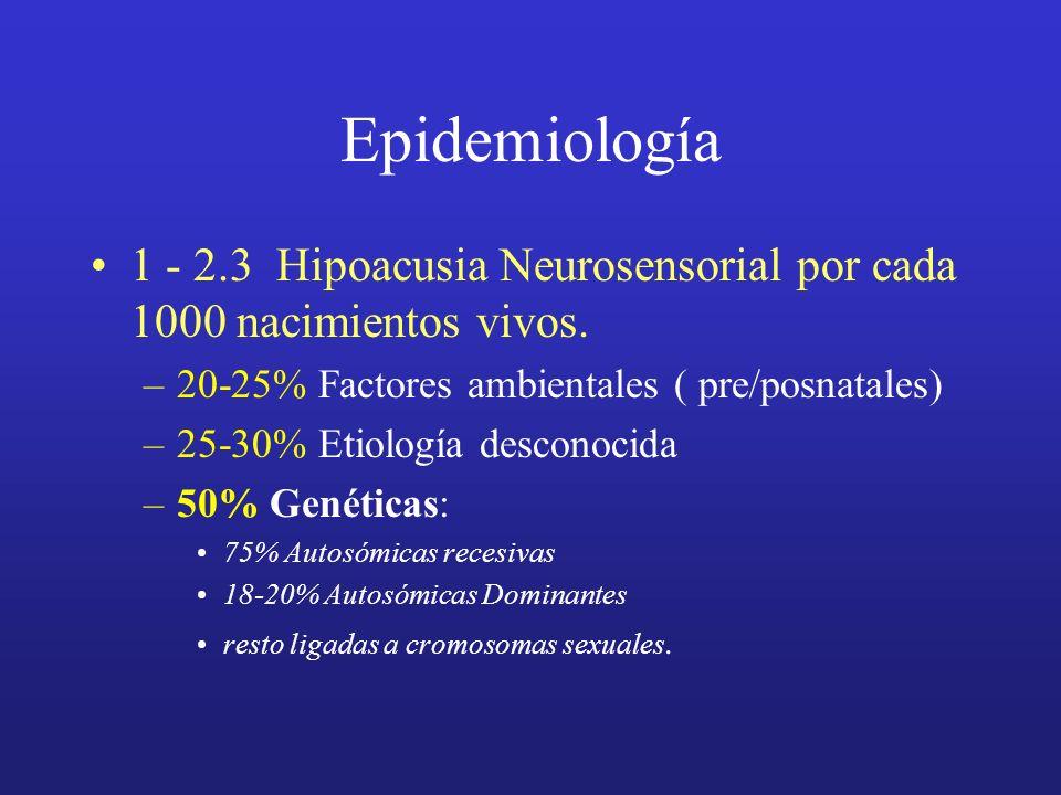 Epidemiología 1 - 2.3 Hipoacusia Neurosensorial por cada 1000 nacimientos vivos. –20-25% Factores ambientales ( pre/posnatales) –25-30% Etiología desc