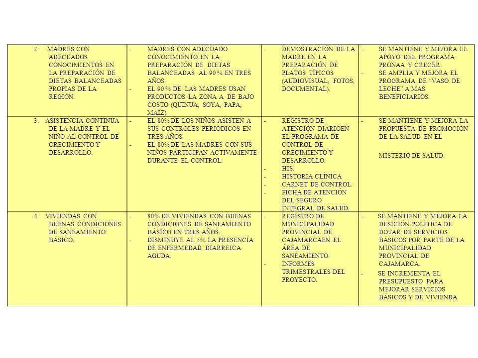 2. MADRES CON ADECUADOS CONOCIMIENTOS EN LA PREPARACIÓN DE DIETAS BALANCEADAS PROPIAS DE LA REGIÓN. -MADRES CON ADECUADO CONOCIMIENTO EN LA PREPARACIÓ