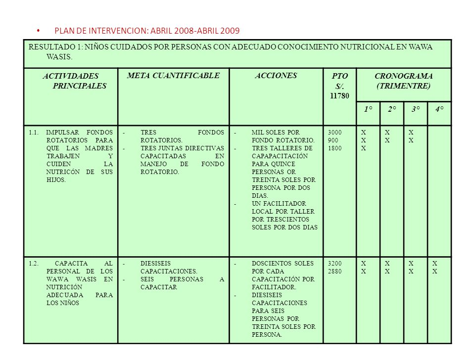 PLAN DE INTERVENCION: ABRIL 2008-ABRIL 2009 RESULTADO 1: NI Ñ OS CUIDADOS POR PERSONAS CON ADECUADO CONOCIMIENTO NUTRICIONAL EN WAWA WASIS. ACTIVIDADE