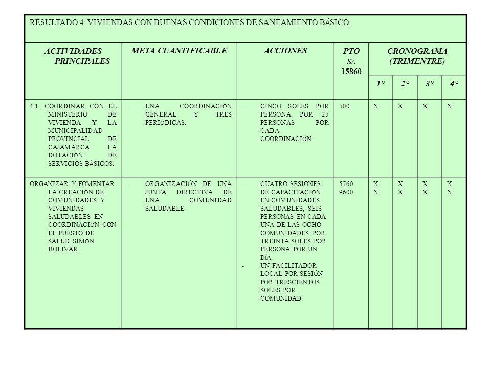 RESULTADO 4: VIVIENDAS CON BUENAS CONDICIONES DE SANEAMIENTO B Á SICO. ACTIVIDADES PRINCIPALES META CUANTIFICABLEACCIONESPTO S/. 15860 CRONOGRAMA (TRI