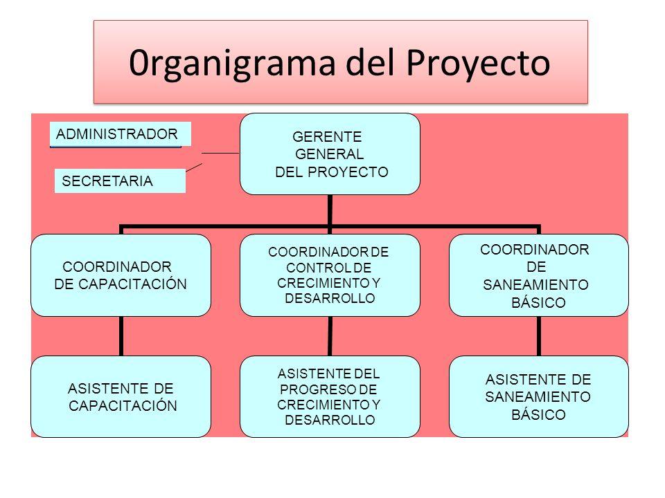 0rganigrama del Proyecto SECRETARIA ADMINISTRADOR