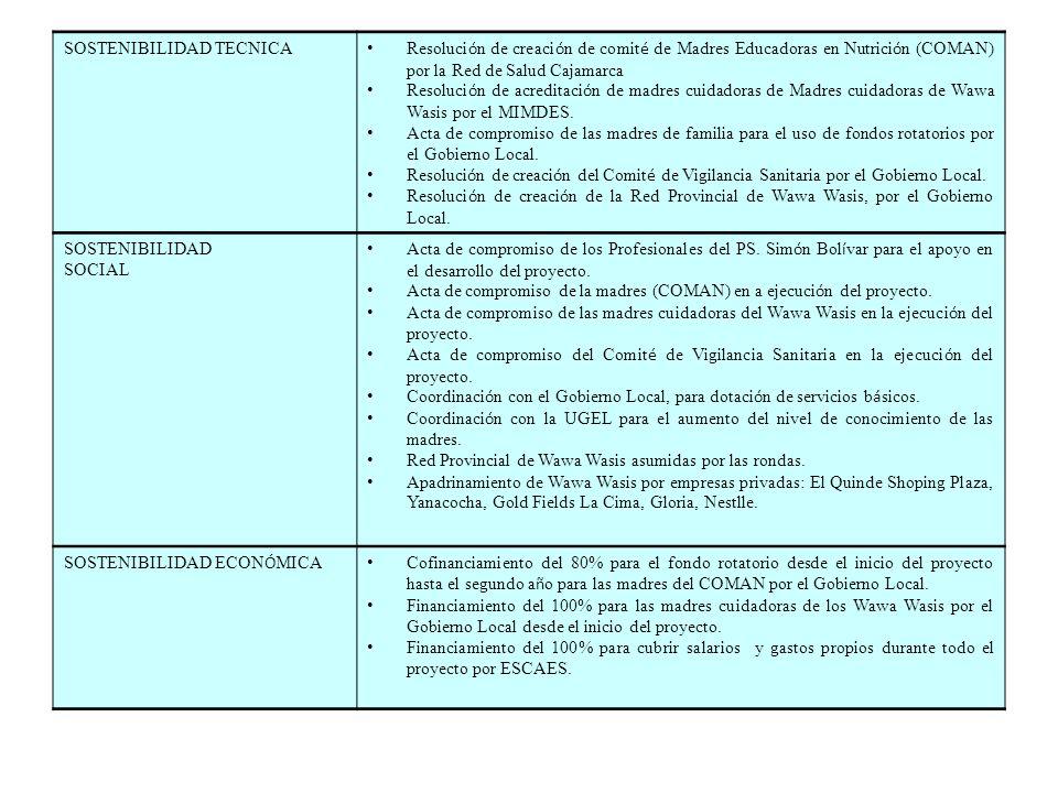 SOSTENIBILIDAD TECNICA Resoluci ó n de creaci ó n de comit é de Madres Educadoras en Nutrici ó n (COMAN) por la Red de Salud Cajamarca Resoluci ó n de