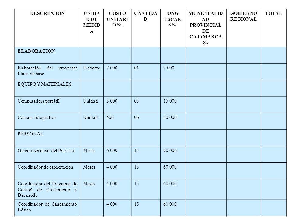 PRESUPUESTO ABRIL 2008-ABRIL 2009 DESCRIPCIONUNIDA D DE MEDID A COSTO UNITARI O S/. CANTIDA D ONG ESCAE S S/. MUNICIPALID AD PROVINCIAL DE CAJAMARCA S