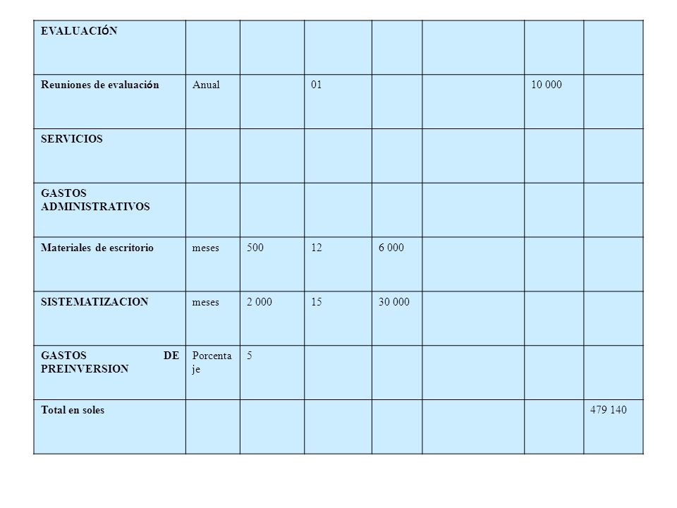 EVALUACI Ó N Reuniones de evaluaci ó n Anual0110 000 SERVICIOS GASTOS ADMINISTRATIVOS Materiales de escritoriomeses500126 000 SISTEMATIZACIONmeses2 00