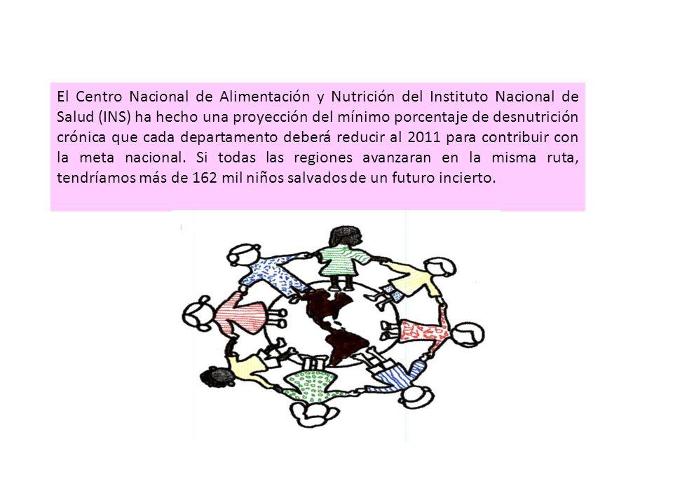 El Centro Nacional de Alimentación y Nutrición del Instituto Nacional de Salud (INS) ha hecho una proyección del mínimo porcentaje de desnutrición cró