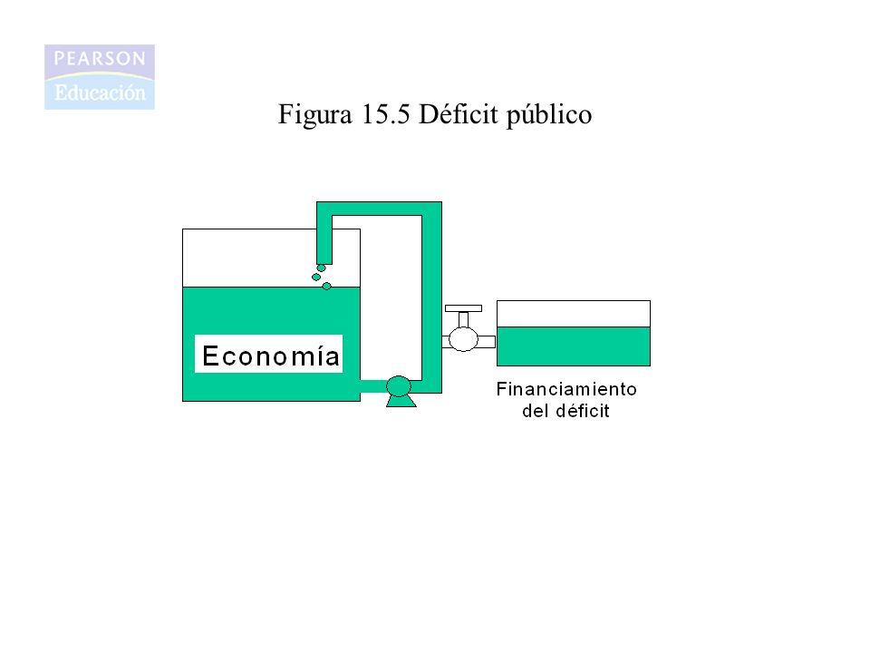 Figura 15.5 Déficit público