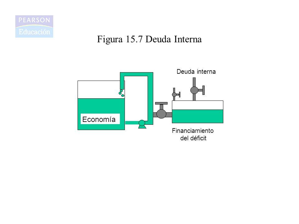 Figura 15.7 Deuda Interna Economía Financiamiento del déficit Deuda interna