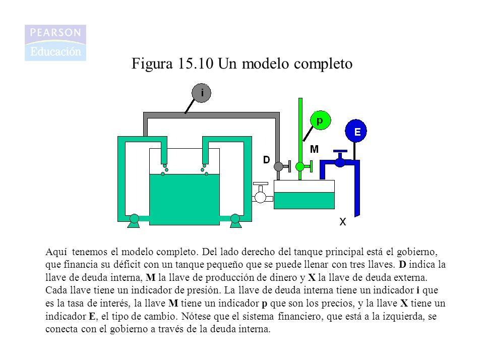 Figura 15.10 Un modelo completo Aquí tenemos el modelo completo. Del lado derecho del tanque principal está el gobierno, que financia su déficit con u