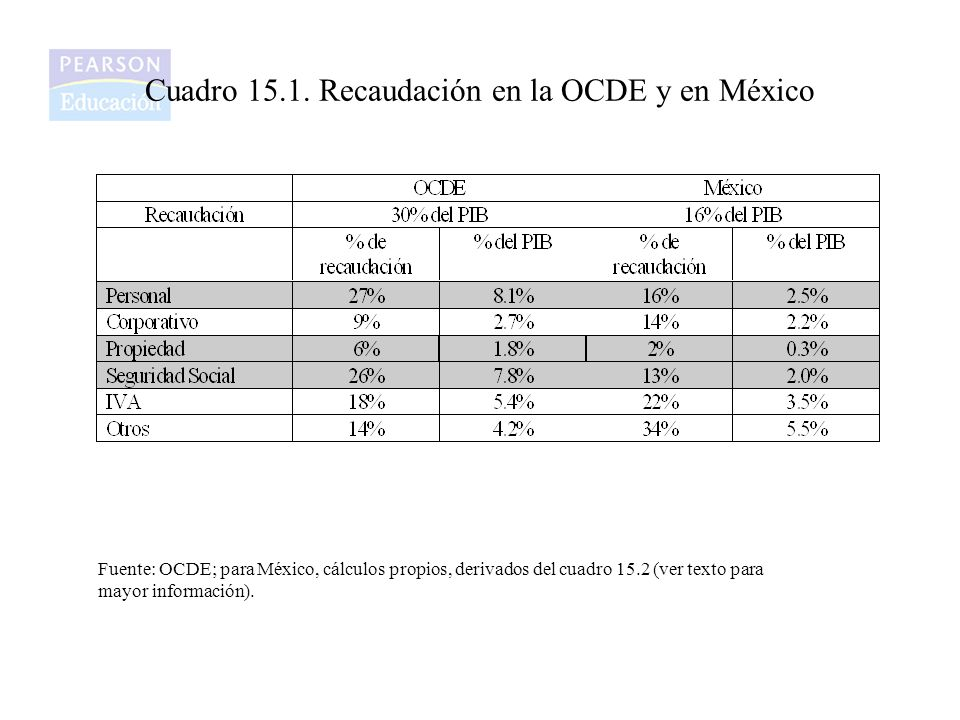 Cuadro 15.1. Recaudación en la OCDE y en México Fuente: OCDE; para México, cálculos propios, derivados del cuadro 15.2 (ver texto para mayor informaci