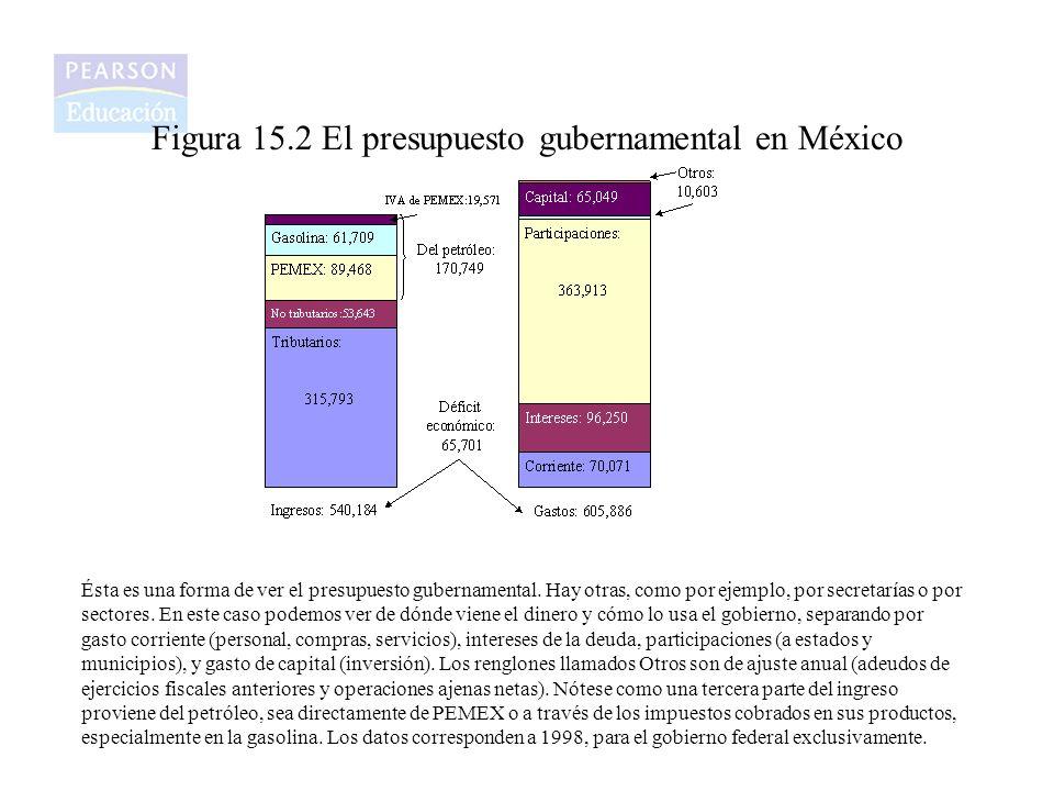 Figura 15.2 El presupuesto gubernamental en México Ésta es una forma de ver el presupuesto gubernamental. Hay otras, como por ejemplo, por secretarías