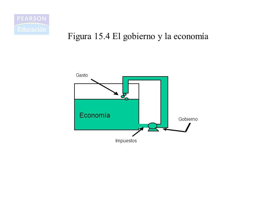 Figura 15.4 El gobierno y la economía Economía Gobierno Gasto Impuestos