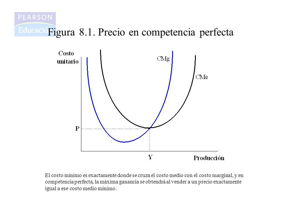 Figura 8.1. Precio en competencia perfecta El costo mínimo es exactamente donde se cruza el costo medio con el costo marginal, y en competencia perfec