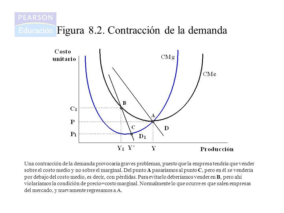 Figura 8.2. Contracción de la demanda Una contracción de la demanda provocaría graves problemas, puesto que la empresa tendría que vender sobre el cos