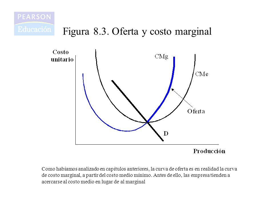Figura 8.3. Oferta y costo marginal Como habíamos analizado en capítulos anteriores, la curva de oferta es en realidad la curva de costo marginal, a p