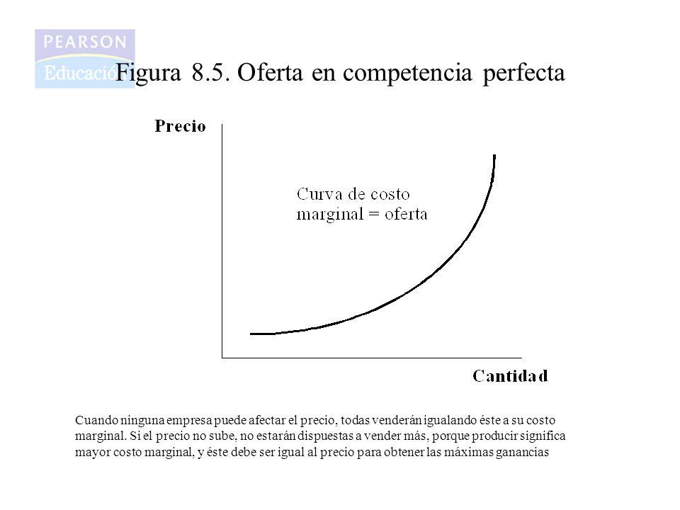 Figura 8.5. Oferta en competencia perfecta Cuando ninguna empresa puede afectar el precio, todas venderán igualando éste a su costo marginal. Si el pr