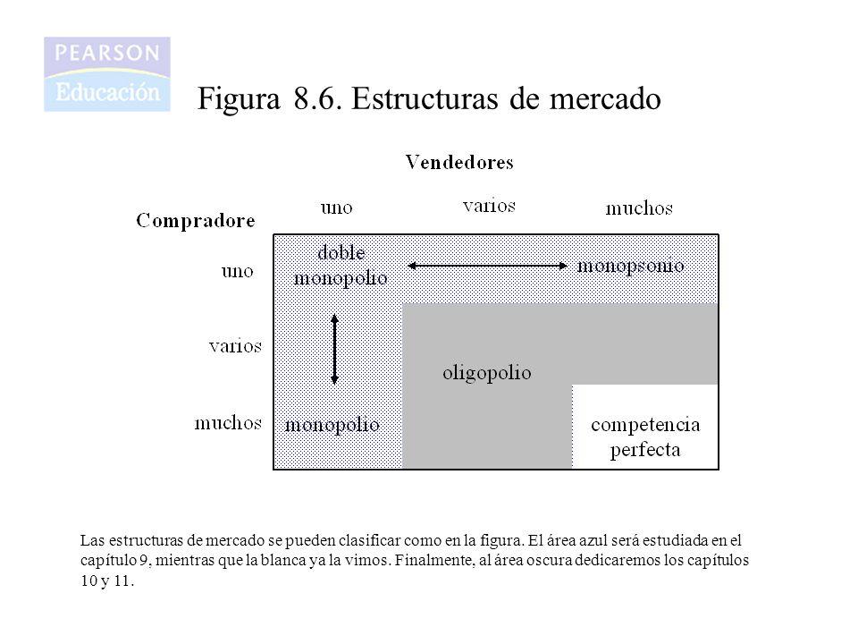 Figura 8.6. Estructuras de mercado Las estructuras de mercado se pueden clasificar como en la figura. El área azul será estudiada en el capítulo 9, mi