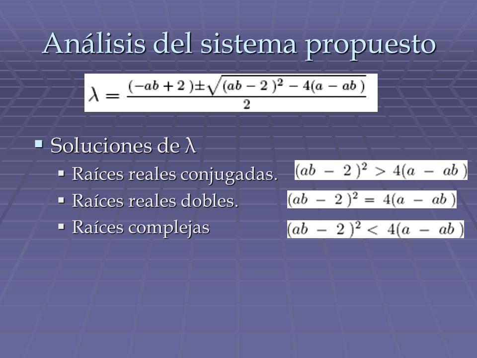 Soluciones de λ Soluciones de λ Raíces reales conjugadas. Raíces reales conjugadas. Raíces reales dobles. Raíces reales dobles. Raíces complejas Raíce