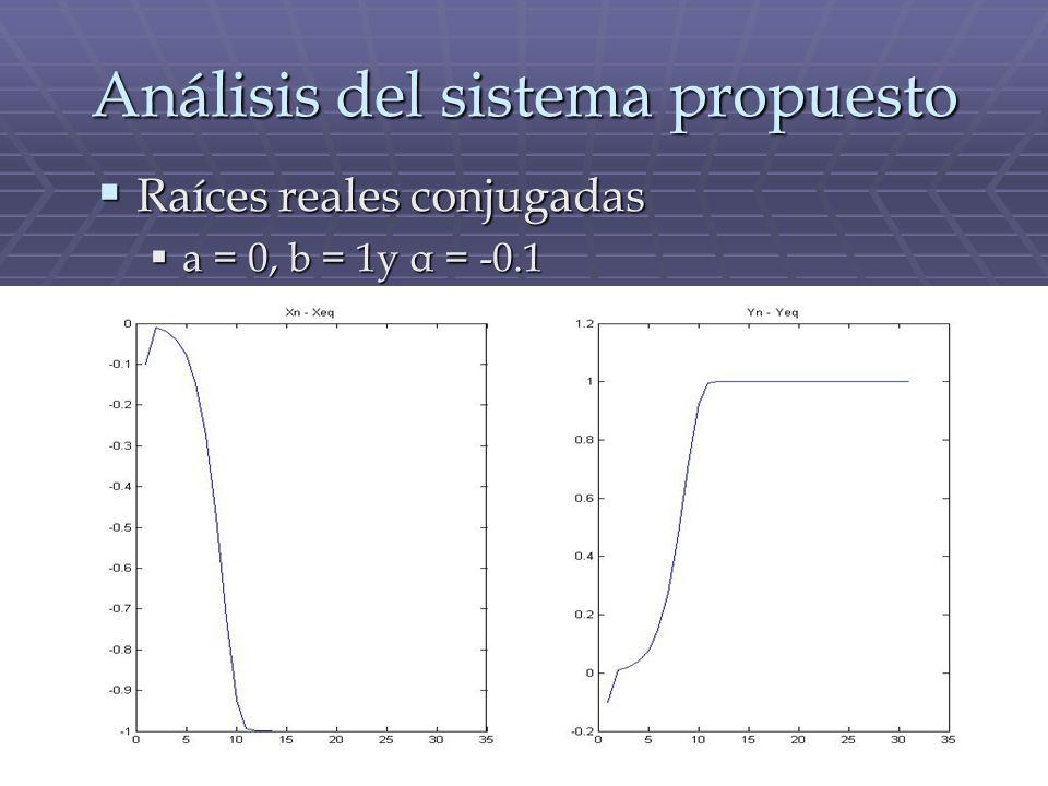 Análisis del sistema propuesto Raíces reales conjugadas Raíces reales conjugadas a = 0, b = 1y α = -0.1 a = 0, b = 1y α = -0.1