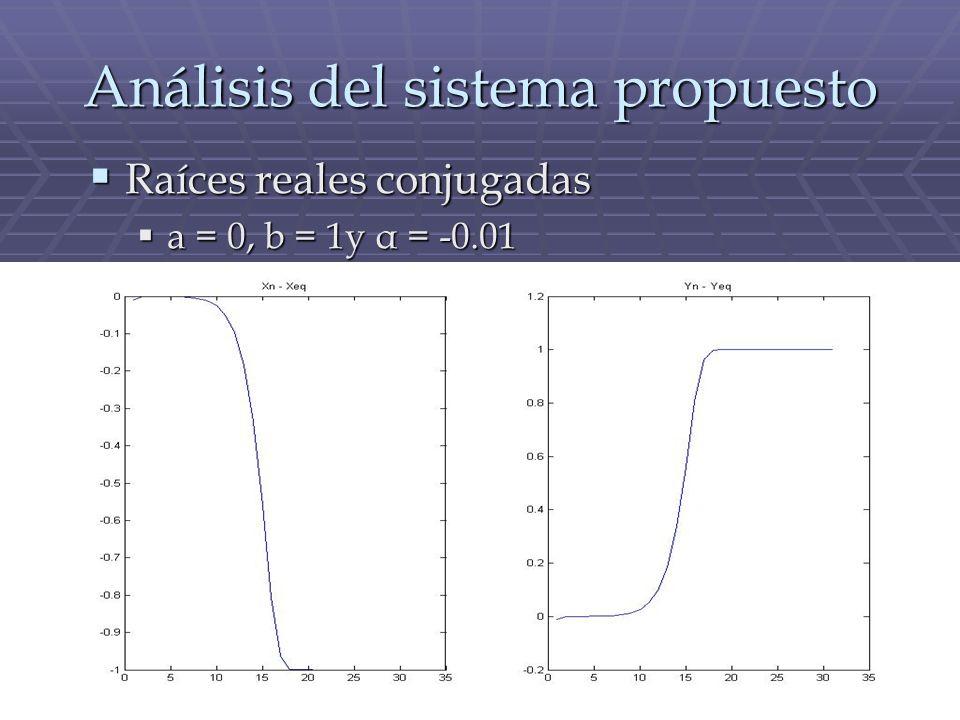 Análisis del sistema propuesto Raíces reales conjugadas Raíces reales conjugadas a = 0, b = 1y α = -0.01 a = 0, b = 1y α = -0.01