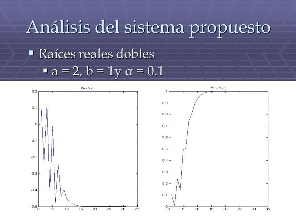 Análisis del sistema propuesto Raíces reales dobles Raíces reales dobles a = 2, b = 1y α = 0.1 a = 2, b = 1y α = 0.1