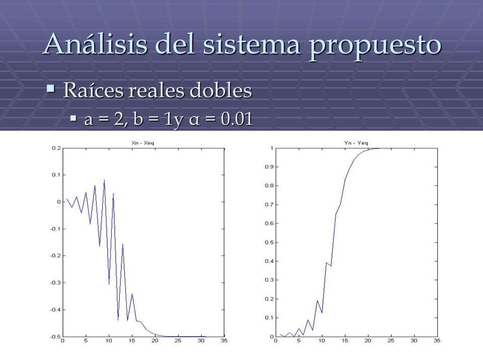 Análisis del sistema propuesto Raíces reales dobles Raíces reales dobles a = 2, b = 1y α = 0.01 a = 2, b = 1y α = 0.01