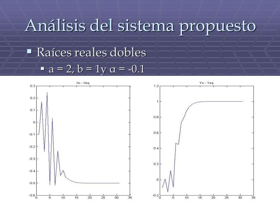 Análisis del sistema propuesto Raíces reales dobles Raíces reales dobles a = 2, b = 1y α = -0.1 a = 2, b = 1y α = -0.1
