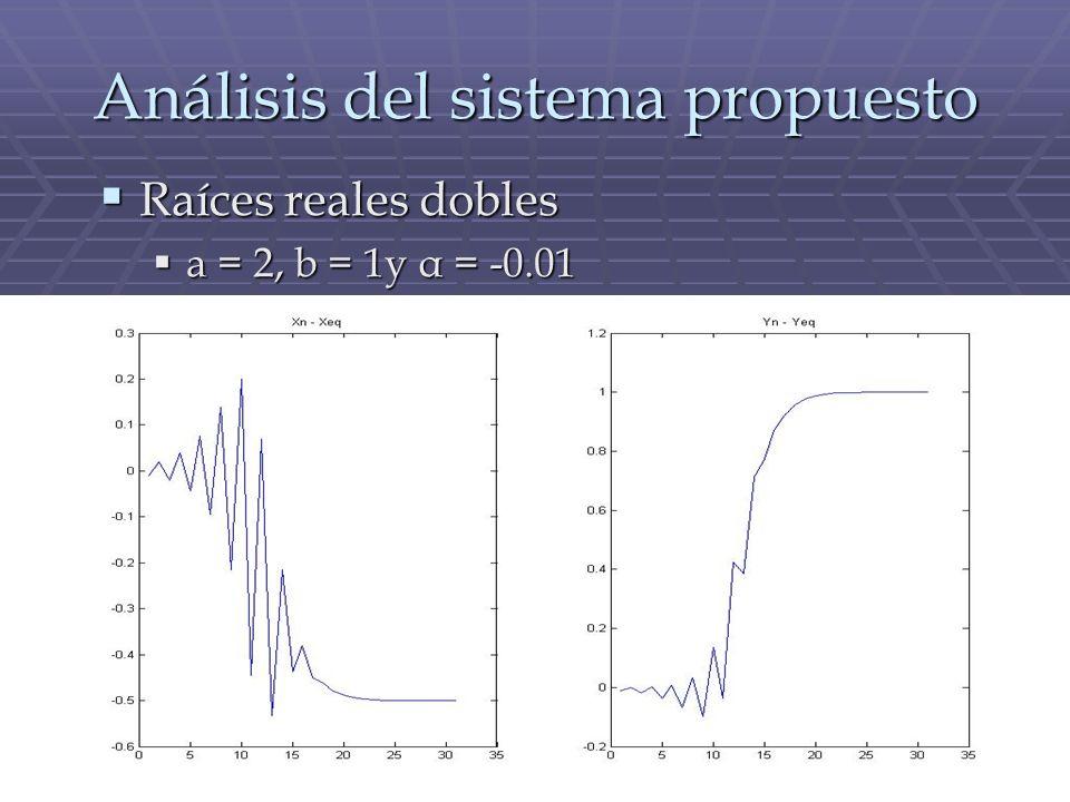 Análisis del sistema propuesto Raíces reales dobles Raíces reales dobles a = 2, b = 1y α = -0.01 a = 2, b = 1y α = -0.01