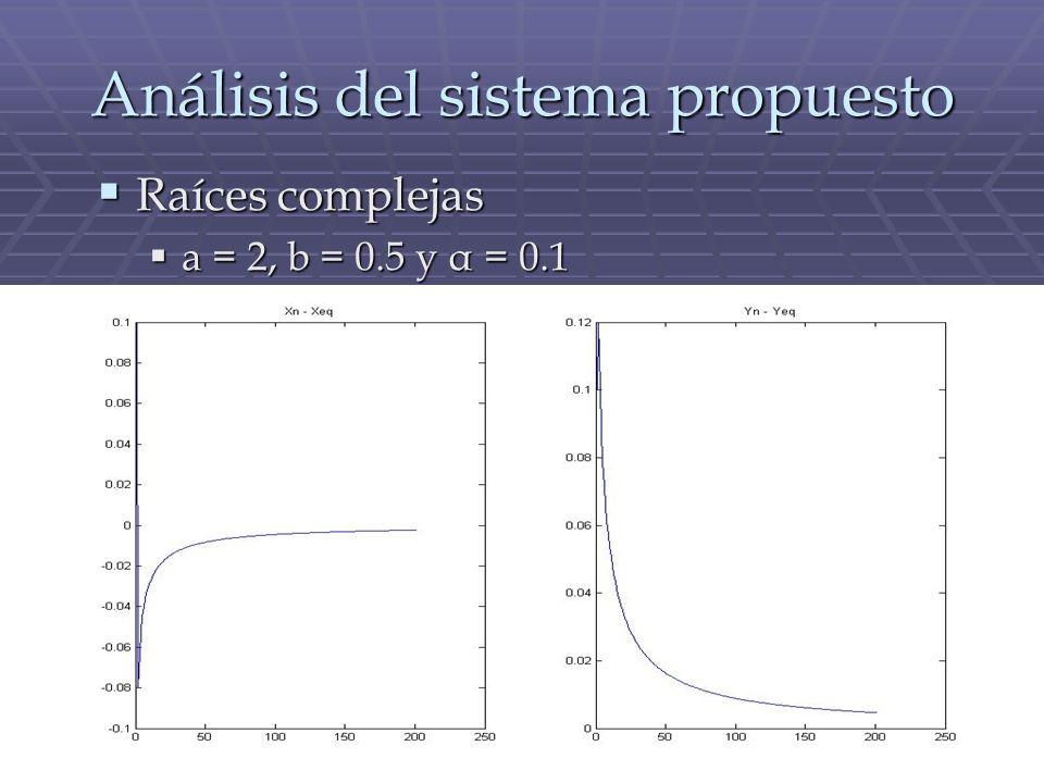 Análisis del sistema propuesto Raíces complejas Raíces complejas a = 2, b = 0.5 y α = 0.1 a = 2, b = 0.5 y α = 0.1