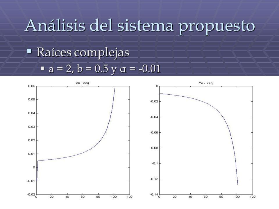 Análisis del sistema propuesto Raíces complejas Raíces complejas a = 2, b = 0.5 y α = -0.01 a = 2, b = 0.5 y α = -0.01