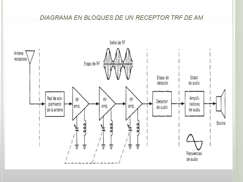 AMPLIFICADORES DE FI (TRAYECTORIA) Son amplificadores sintonizados, trabajan dentro de una banda de frecuencias fija y relativamente angosta