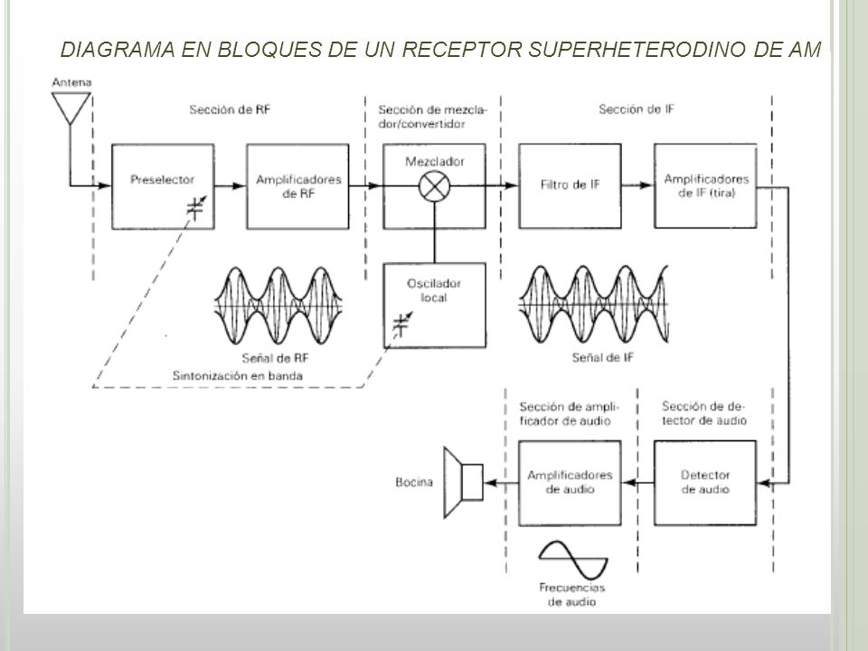 Sección de detector El objetivo de la sección de detector es regresar las señales de FI s la información de la fuente original.