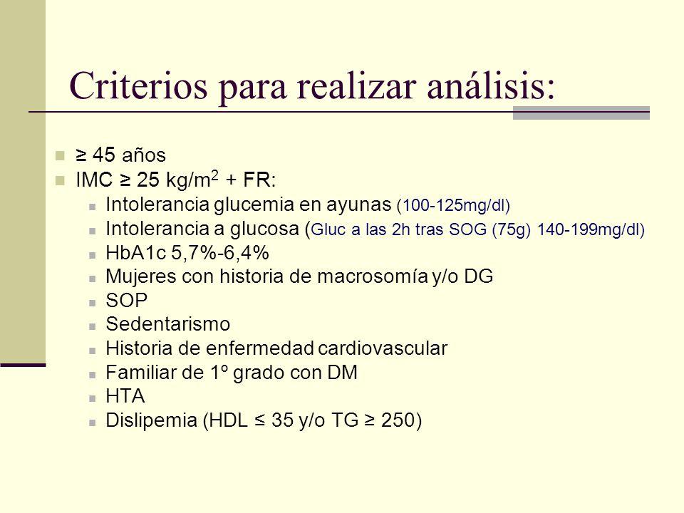 SU: sulfonilureas; **Gliclazida o glimepirida.