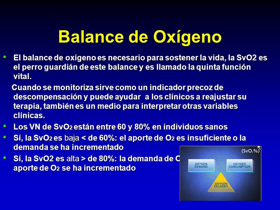 Balance de Oxígeno El balance de oxígeno es necesario para sostener la vida, la SvO2 es el perro guardián de este balance y es llamado la quinta funci