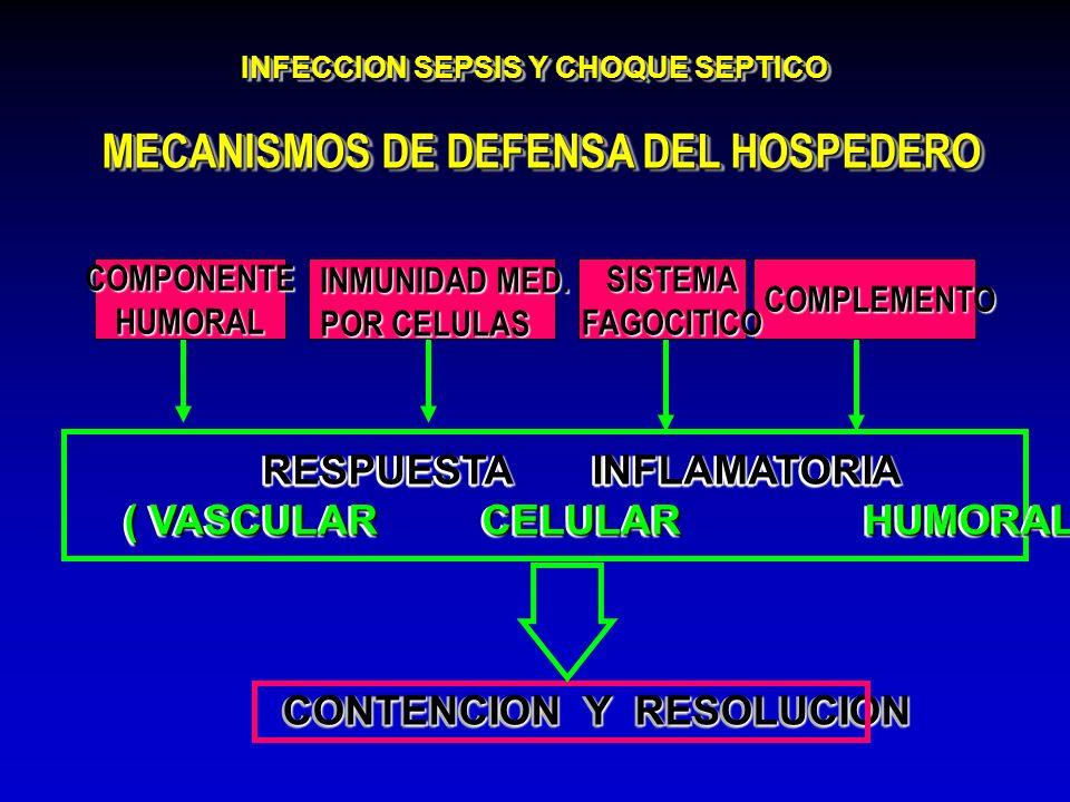 INFECCION SEPSIS Y CHOQUE SEPTICO MECANISMOS DE DEFENSA DEL HOSPEDERO RESPUESTA INFLAMATORIA RESPUESTA INFLAMATORIA ( VASCULAR CELULAR HUMORAL) RESPUE