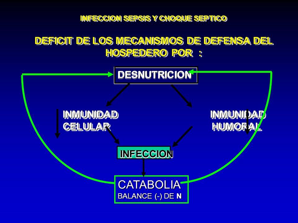 INFECCION SEPSIS Y CHOQUE SEPTICO DEFICIT DE LOS MECANISMOS DE DEFENSA DEL HOSPEDERO POR : DESNUTRICION DESNUTRICION INMUNIDAD INMUNIDAD CELULAR HUMOR