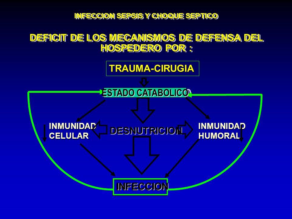 INFECCION SEPSIS Y CHOQUE SEPTICO DEFICIT DE LOS MECANISMOS DE DEFENSA DEL HOSPEDERO POR : TRAUMA-CIRUGIA ESTADO CATABOLICO DESNUTRICION INFECCIONINFE