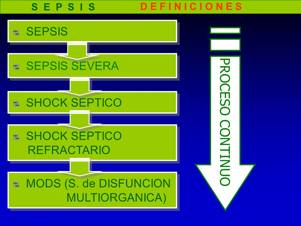 S E P S I S D E F I N I C I O N E S SEPSIS SEPSIS SEVERA SHOCK SEPTICO REFRACTARIO SHOCK SEPTICO REFRACTARIO MODS (S. de DISFUNCION MULTIORGANICA) MOD