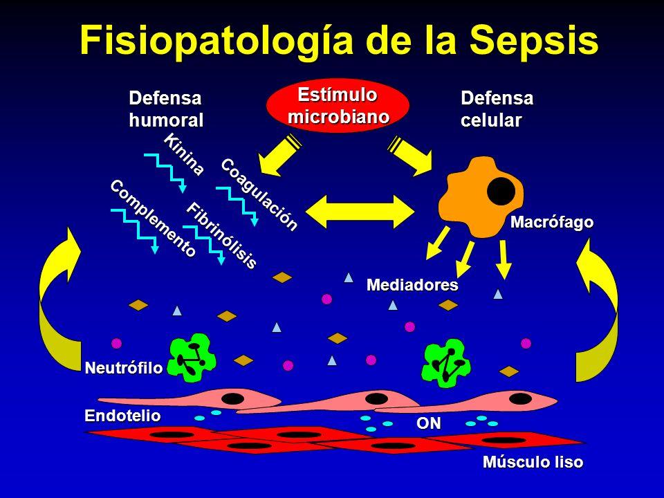 Estímulo microbiano microbiano Fisiopatología de la Sepsis Coagulación Complemento Kinina Fibrinólisis DefensahumoralDefensacelular Macrófago Mediador