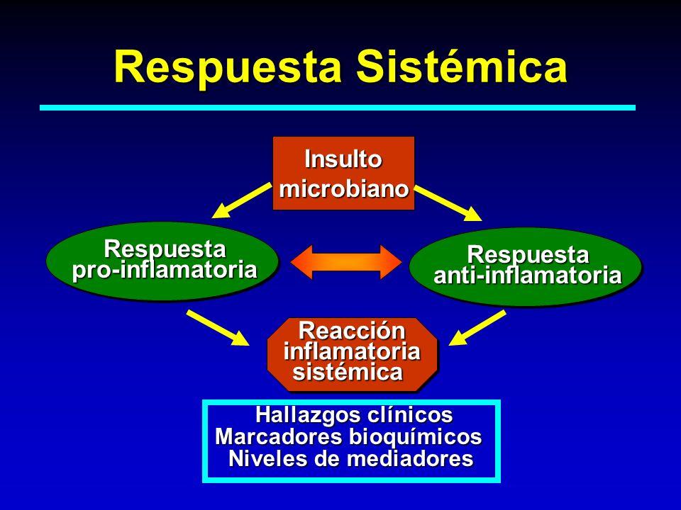Respuesta Sistémica Insultomicrobiano Respuesta pro-inflamatoria Respuesta anti-inflamatoria ReaccióninflamatoriasistémicaReaccióninflamatoriasistémic