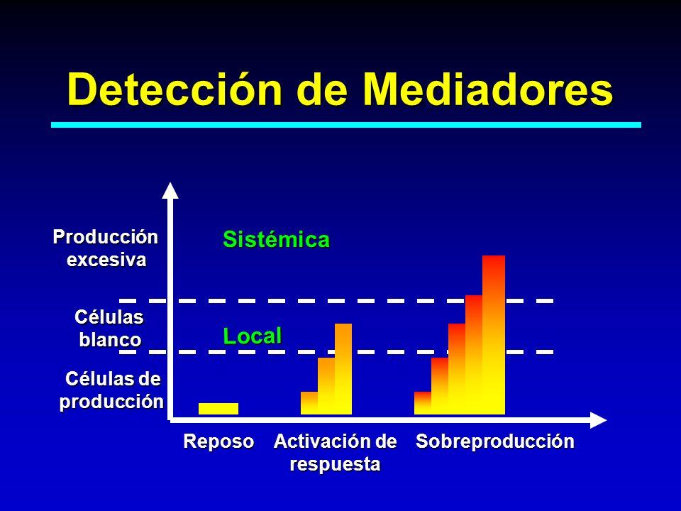 Detección de Mediadores Reposo Activación de respuesta Sobreproducción Células de producción Célulasblanco Local ProducciónexcesivaSistémica