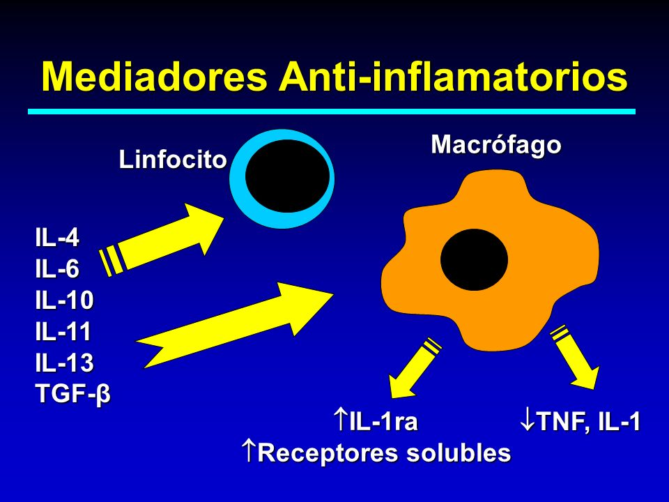 Mediadores Anti-inflamatorios Macrófago IL-4IL-6IL-10IL-11IL-13TGF-β IL-1ra IL-1ra Receptores solubles Receptores solubles TNF, IL-1 TNF, IL-1 Linfoci
