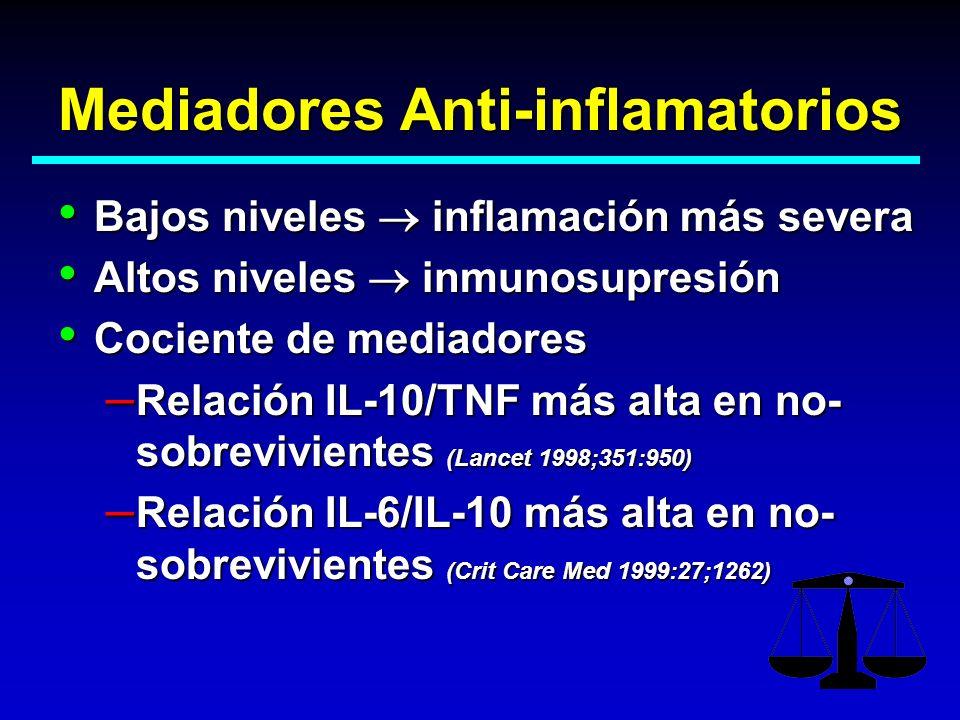 Mediadores Anti-inflamatorios Bajos niveles inflamación más severa Bajos niveles inflamación más severa Altos niveles inmunosupresión Altos niveles in