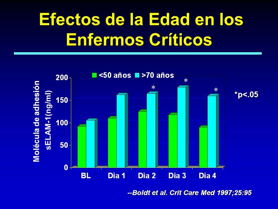 Efectos de la Edad en los Enfermos Críticos Efectos de la Edad en los Enfermos Críticos sELAM-1(ng/ml) --Boldt et al. Crit Care Med 1997;25:95 * * * *