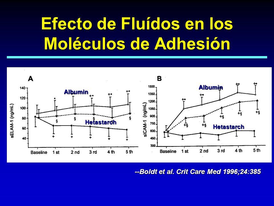Efecto de Fluídos en los Moléculos de Adhesión Hetastarch Albumin Hetastarch Albumin --Boldt et al. Crit Care Med 1996;24:385