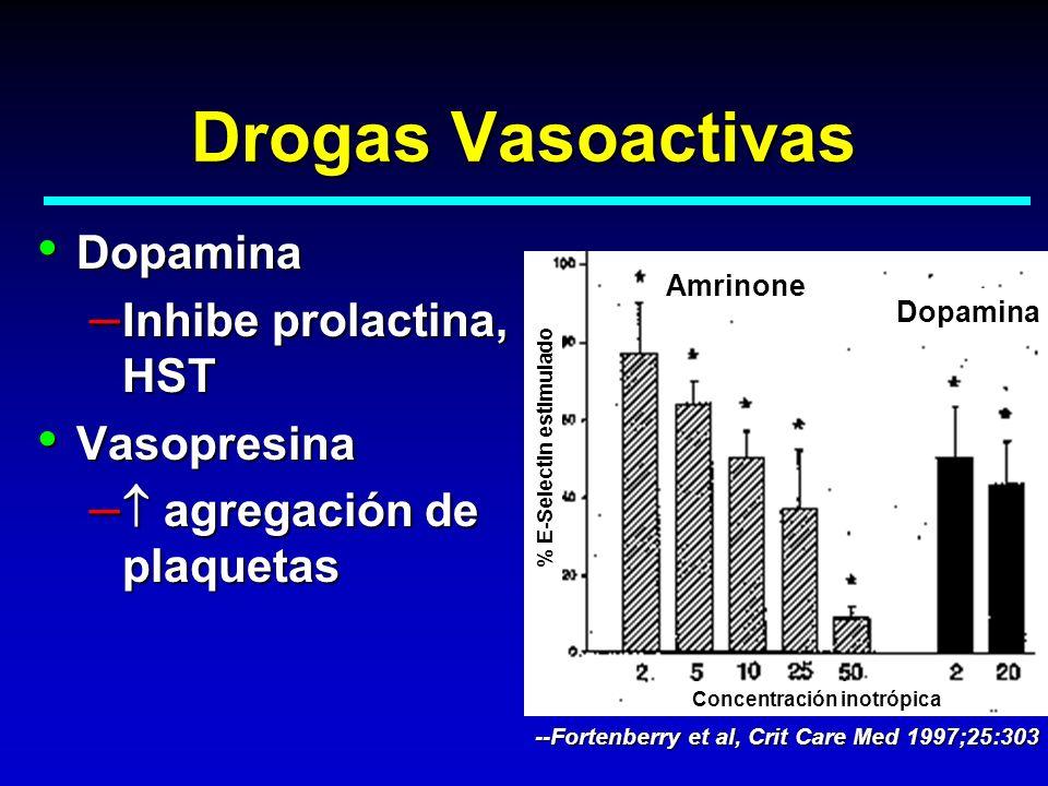 Drogas Vasoactivas Dopamina Dopamina – Inhibe prolactina, HST Vasopresina Vasopresina – agregación de plaquetas Amrinone Dopamina % E-Selectin estimul