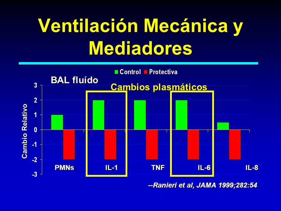 Ventilación Mecánica y Mediadores PMNs IL-1 TNF IL-6 IL-8 Cambio Relativo --Ranieri et al, JAMA 1999;282:54 BAL fluído Cambios plasmáticos