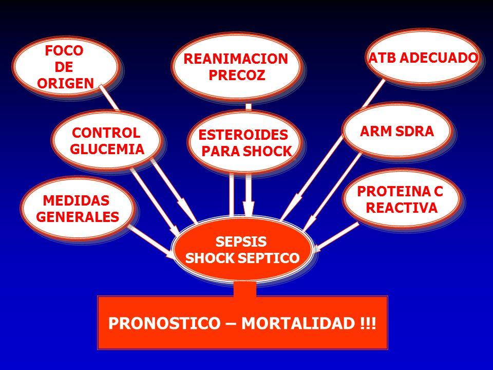 PROTEINA C REACTIVA PROTEINA C REACTIVA MEDIDAS GENERALES MEDIDAS GENERALES ATB ADECUADO ARM SDRA FOCO DE ORIGEN FOCO DE ORIGEN CONTROL GLUCEMIA CONTR