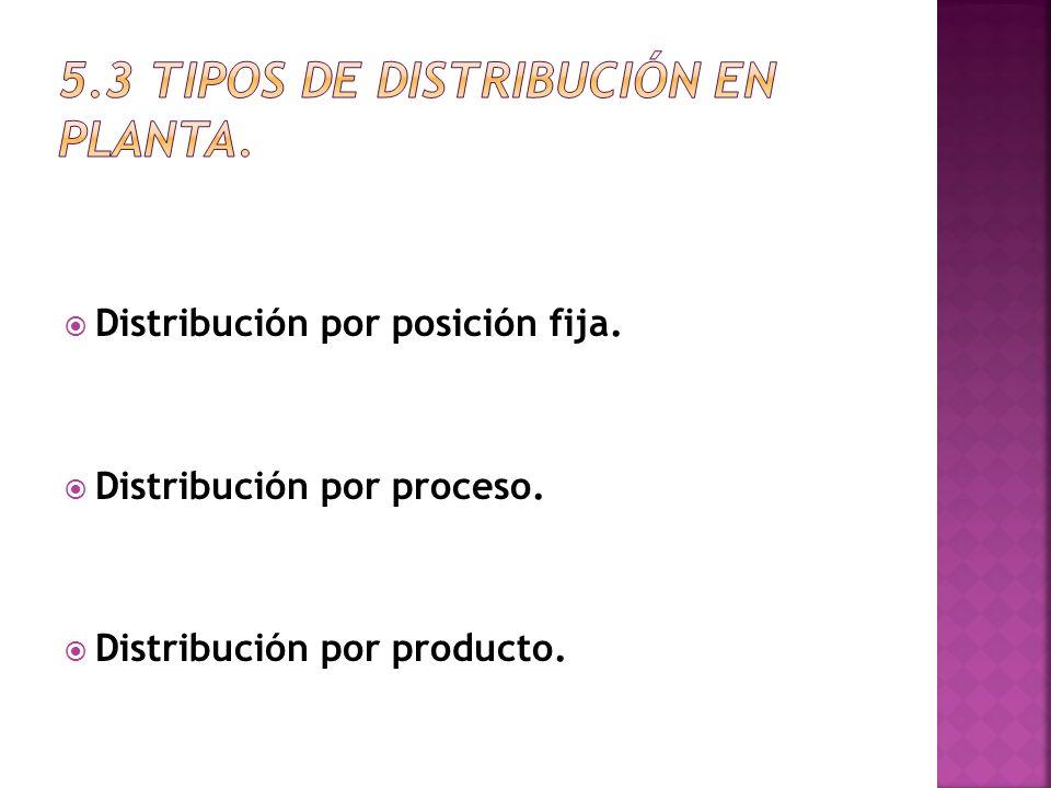 Distribución por posición fija. Distribución por proceso. Distribución por producto.